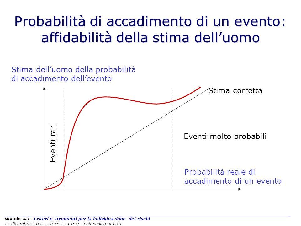 Modulo A3 - Criteri e strumenti per la individuazione dei rischi 12 dicembre 2011 – DIMeG – CISQ - Politecnico di Bari Probabilità di accadimento di u