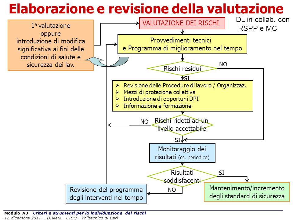 Modulo A3 - Criteri e strumenti per la individuazione dei rischi 12 dicembre 2011 – DIMeG – CISQ - Politecnico di Bari Elaborazione e revisione della