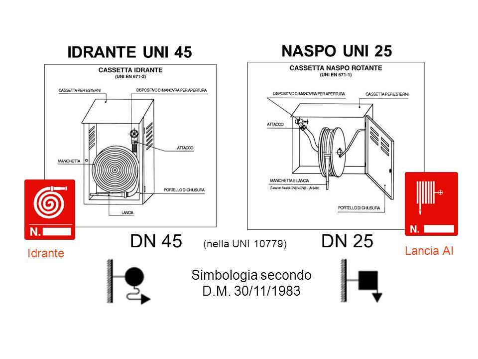 Simbologia secondo D.M. 30/11/1983 DN 45 (nella UNI 10779) DN 25 Lancia AI Idrante IDRANTE UNI 45 NASPO UNI 25
