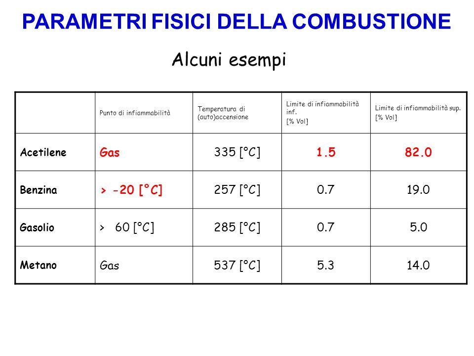Alcuni esempi Punto di infiammabilità Temperatura di (auto)accensione Limite di infiammabilità inf. [% Vol] Limite di infiammabilità sup. [% Vol] Acet