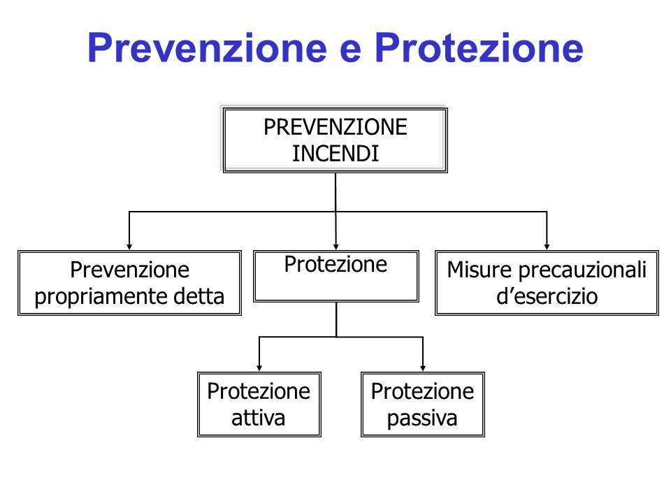PREVENZIONE INCENDI Prevenzione propriamente detta Protezione Misure precauzionali desercizio Protezione attiva Protezione passiva Prevenzione e Prote