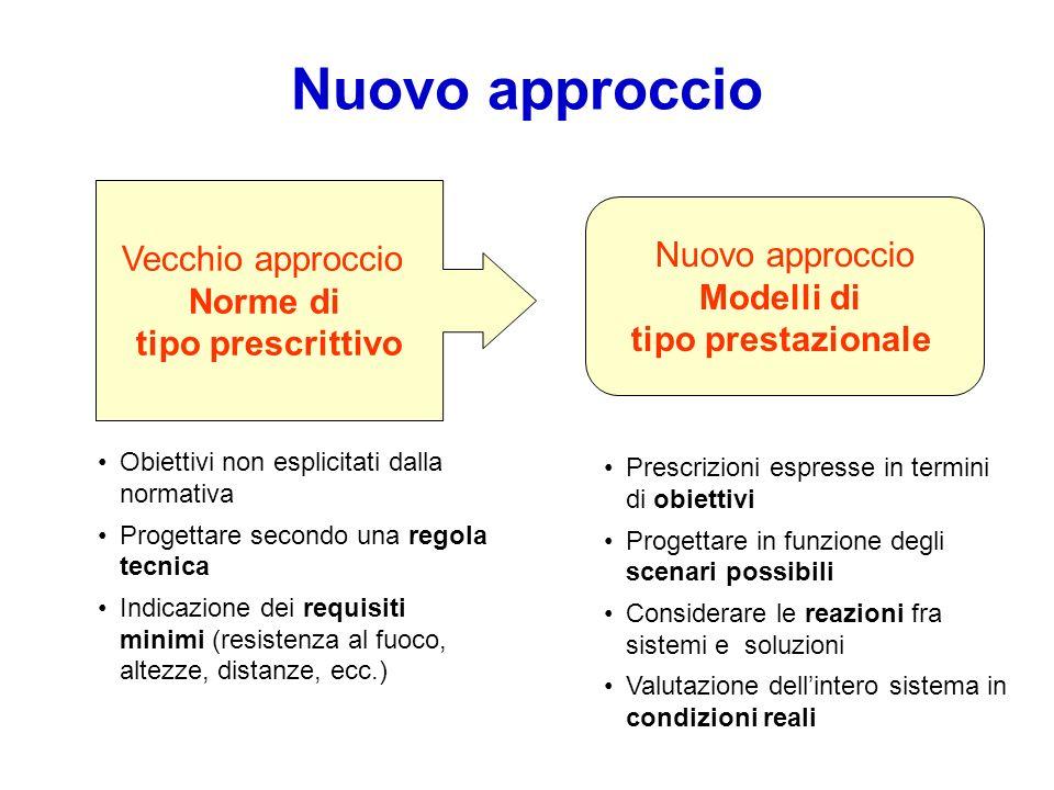 Nuovo approccio Vecchio approccio Norme di tipo prescrittivo Nuovo approccio Modelli di tipo prestazionale Obiettivi non esplicitati dalla normativa P