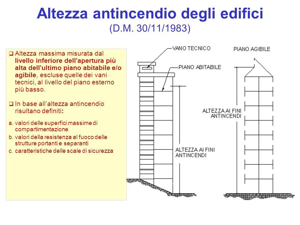 Altezza antincendio degli edifici (D.M. 30/11/1983) Altezza massima misurata dal livello inferiore dell'apertura più alta dell'ultimo piano abitabile