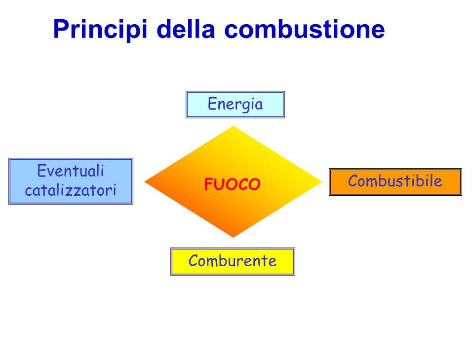 Lacqua è la sostanza estinguente per antonomasia conseguentemente alla facilità con cui può essere reperita a basso costo.