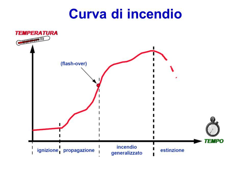 Effetti dellincendio sulluomo 1.ANOSSIA (a causa della riduzione del tenore di ossigeno nellaria) 2.AZIONE TOSSICA DEI FUMI 3.RIDUZIONE DELLA VISIBILITÀ 4.AZIONE TERMICA Sono determinati dai prodotti della combustione: Gas di combustione: ossido di carbonio (CO), anidride carbonica (CO 2 ), idrogeno solforato (H 2 S), anidride solforosa (SO 2 ), ammoniaca (NH 3 ), acido cianidrico(HCN), acido cloridrico (HCl), perossido dazoto (NO 2 ), aldeide acrilica(CH 2 CHCHO), fosgene (COCl 2 ) Calore: il calore è dannoso per luomo potendo causare, oltre a direttamente bruciature, la disidratazione dei tessuti, difficoltà o blocco della respirazione.