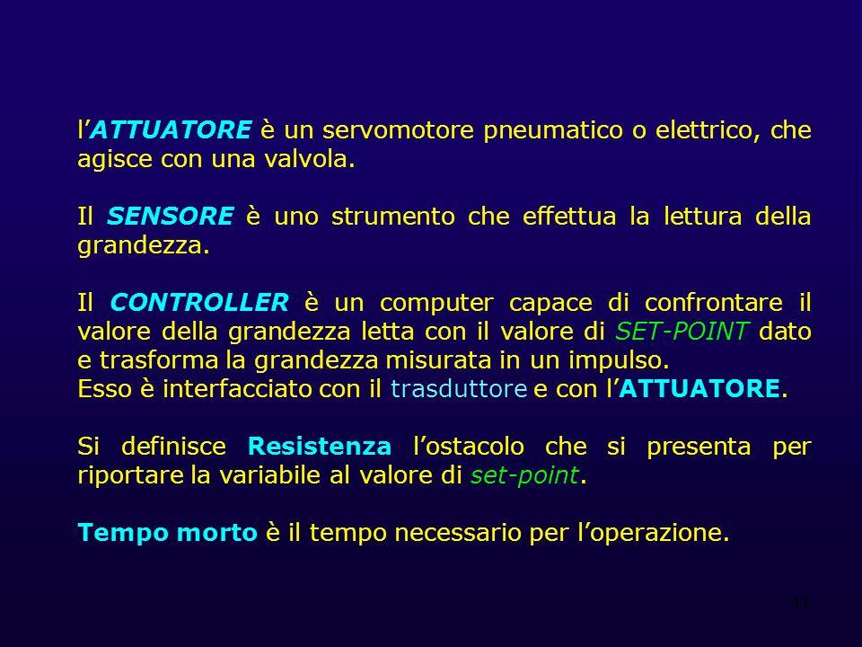 11 lATTUATORE è un servomotore pneumatico o elettrico, che agisce con una valvola.