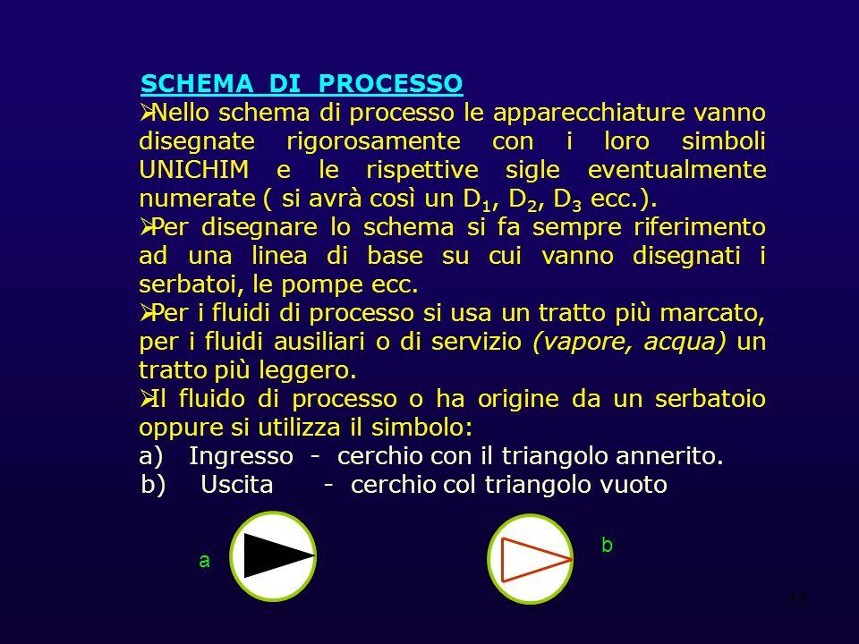 17 SCHEMA DI PROCESSO Nello schema di processo le apparecchiature vanno disegnate rigorosamente con i loro simboli UNICHIM e le rispettive sigle eventualmente numerate ( si avrà così un D 1, D 2, D 3 ecc.).