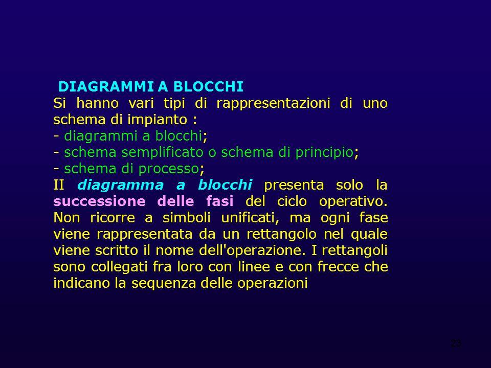 23 DIAGRAMMI A BLOCCHI Si hanno vari tipi di rappresentazioni di uno schema di impianto : - diagrammi a blocchi; - schema semplificato o schema di principio; - schema di processo; II diagramma a blocchi presenta solo la successione delle fasi del ciclo operativo.