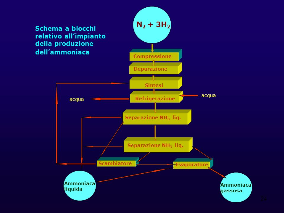 24 Schema a blocchi relativo allimpianto della produzione dellammoniaca N 2 + 3H 2 Compressione Scambiatore Sintesi Refrigerazione Separazione NH 3 liq.