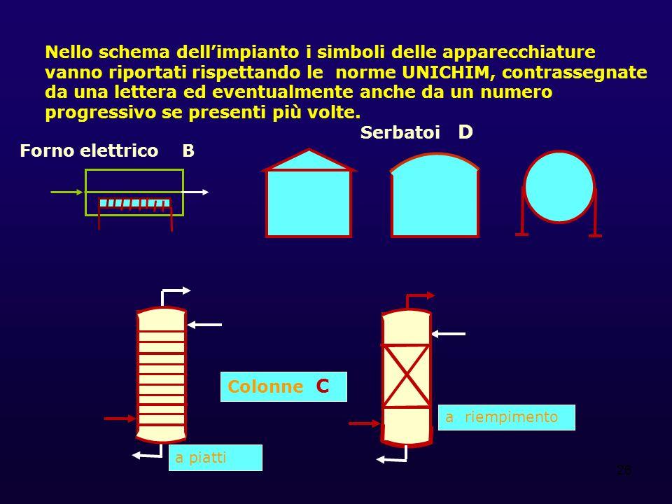 26 Nello schema dellimpianto i simboli delle apparecchiature vanno riportati rispettando le norme UNICHIM, contrassegnate da una lettera ed eventualmente anche da un numero progressivo se presenti più volte.