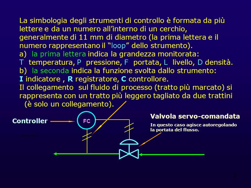 4 Seguono alcuni esempi di strumenti di monitoraggio e regolazione: TIC 4 Monitorizza la grandezza: temperatura (termometro), ne indica il valore I e ne svolge il controllo C.