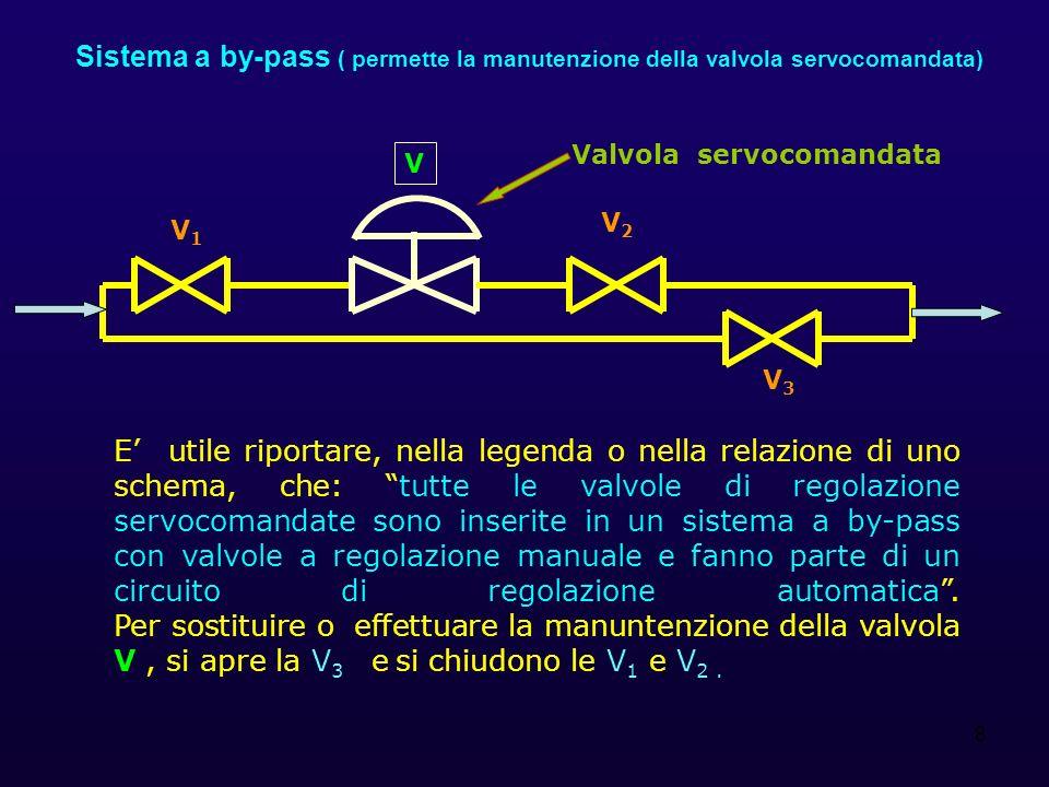 19 E S Controllo e regolazione della temperatura del fluido in uno scambiatore di calore E agendo sul vapore in ingresso.
