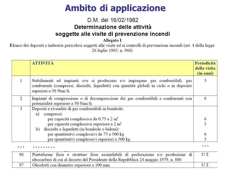 D.M. del 16/02/1982 Determinazione delle attività soggette alle visite di prevenzione incendi Ambito di applicazione … ……… …