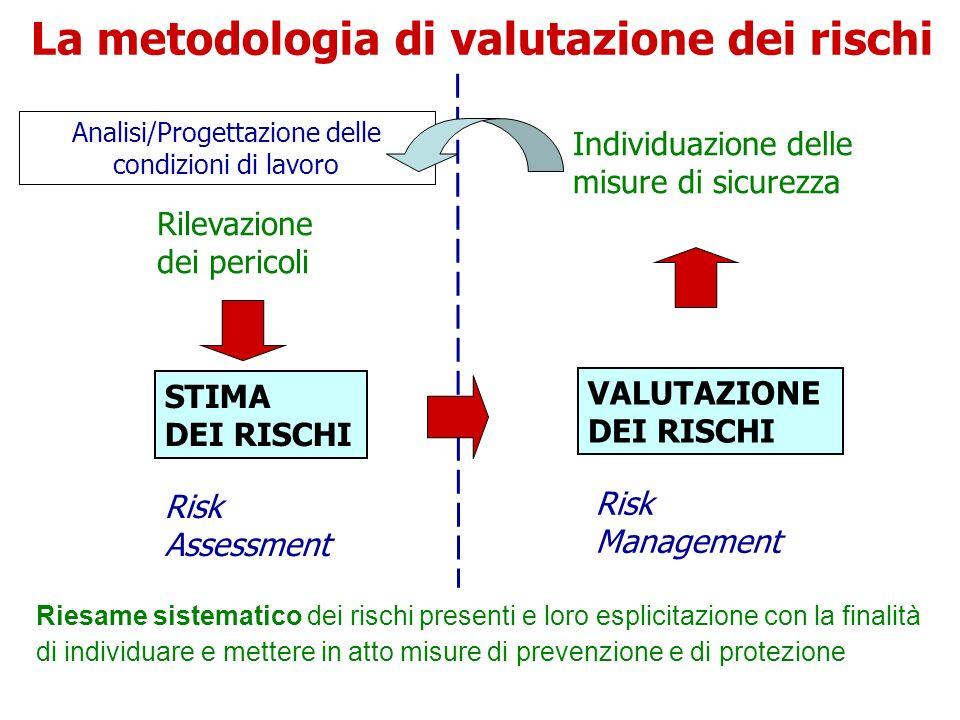 La metodologia di valutazione dei rischi Rilevazione dei pericoli Individuazione delle misure di sicurezza VALUTAZIONE DEI RISCHI STIMA DEI RISCHI Ris
