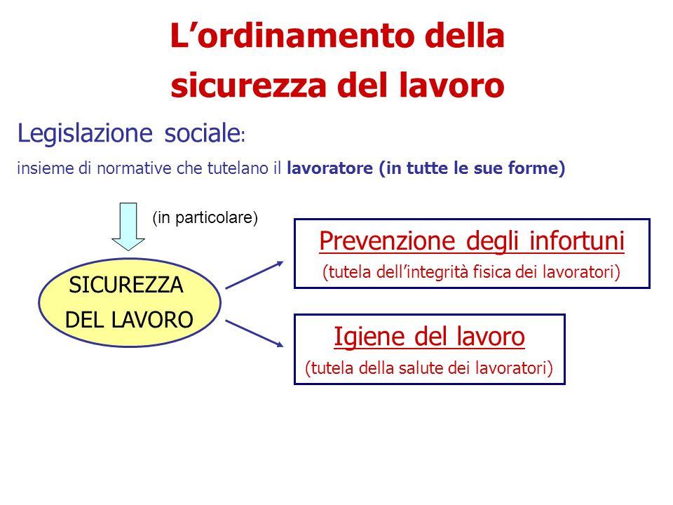 Evoluzione della normativa in Italia art.