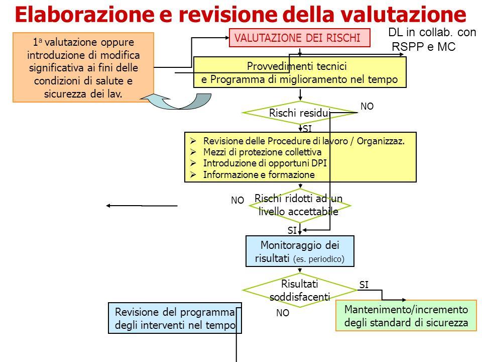 Elaborazione e revisione della valutazione VALUTAZIONE DEI RISCHI Provvedimenti tecnici e Programma di miglioramento nel tempo Rischi residui Revision