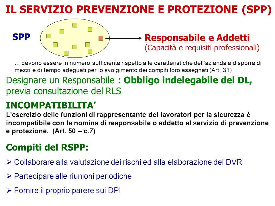 SPP Designare un Responsabile : Obbligo indelegabile del DL, previa consultazione del RLS INCOMPATIBILITA Lesercizio delle funzioni di rappresentante