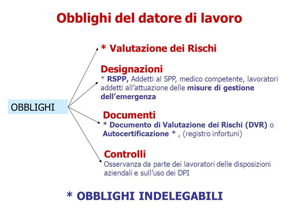 Obblighi del datore di lavoro OBBLIGHI * Valutazione dei Rischi Designazioni * RSPP, Addetti al SPP, medico competente, lavoratori addetti allattuazio