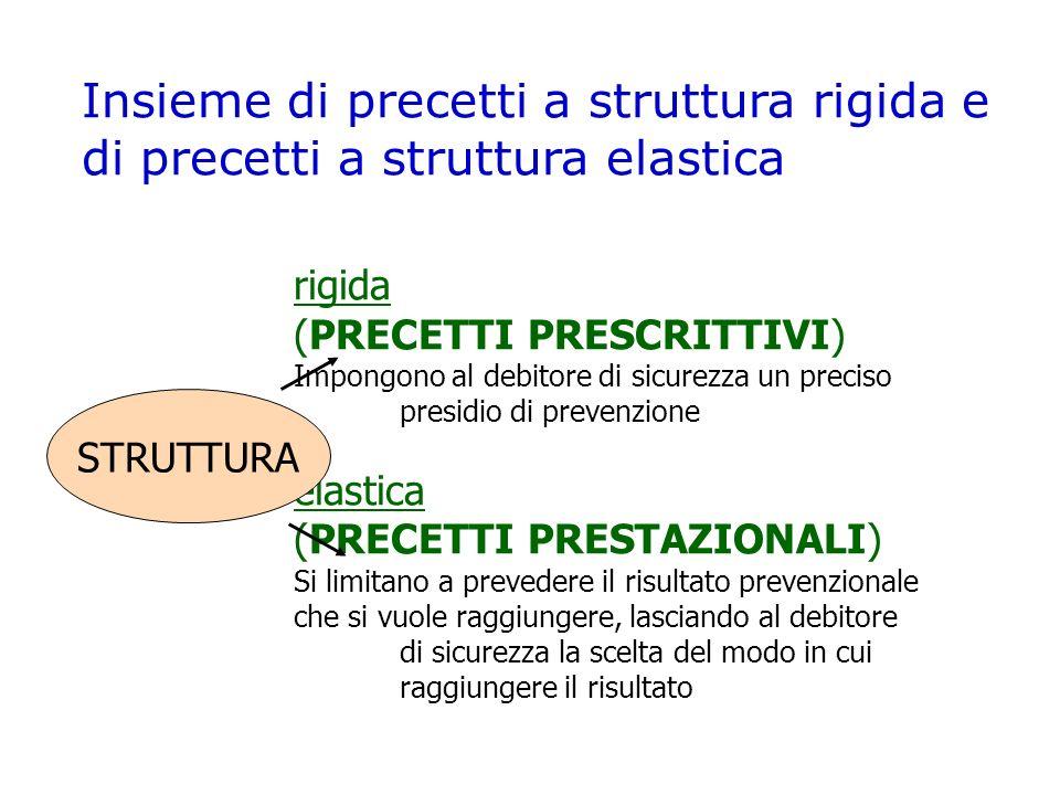 Insieme di precetti a struttura rigida e di precetti a struttura elastica rigida (PRECETTI PRESCRITTIVI) Impongono al debitore di sicurezza un preciso