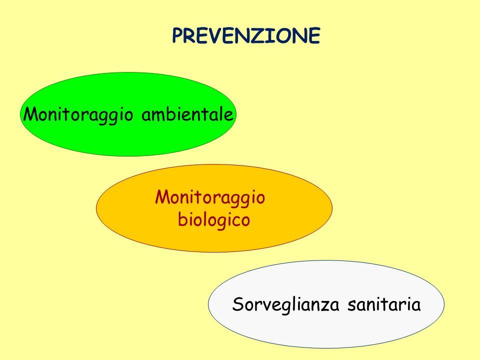 PREVENZIONE Monitoraggio ambientale Monitoraggio biologico Sorveglianza sanitaria