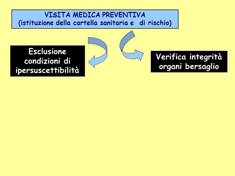 Verifica integrità organi bersaglio Esclusione condizioni di ipersuscettibilità VISITA MEDICA PREVENTIVA (istituzione della cartella sanitaria e di ri