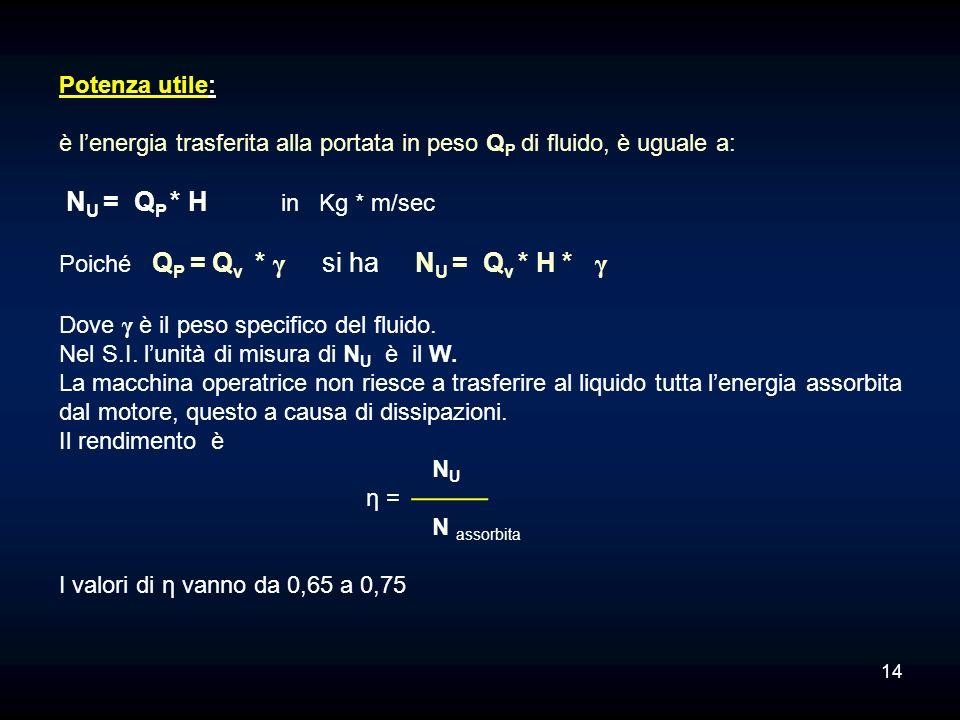 Potenza utile: è lenergia trasferita alla portata in peso Q P di fluido, è uguale a: N U = Q P * H in Kg * m/sec Poiché Q P = Q v * γ si ha N U = Q v