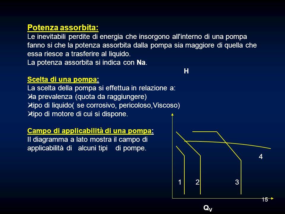 Potenza assorbita: Le inevitabili perdite di energia che insorgono all'interno di una pompa fanno si che la potenza assorbita dalla pompa sia maggiore