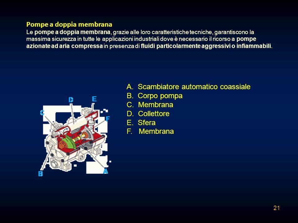 Pompe a doppia membrana Le pompe a doppia membrana, grazie alle loro caratteristiche tecniche, garantiscono la massima sicurezza in tutte le applicazi