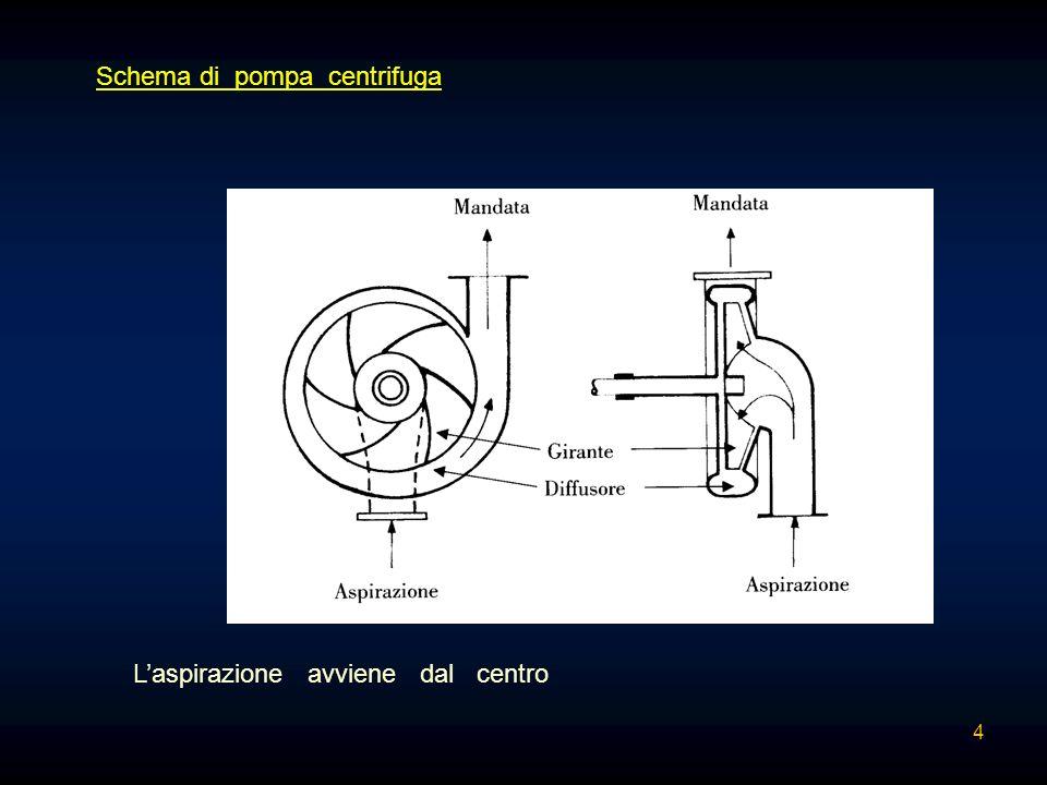 Potenza assorbita: Le inevitabili perdite di energia che insorgono all interno di una pompa fanno si che la potenza assorbita dalla pompa sia maggiore di quella che essa riesce a trasferire al liquido.