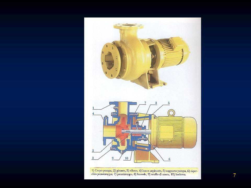 Cavitazione: Allinterno della pompa si ha una perdita di carico con diminuzione della pressione.