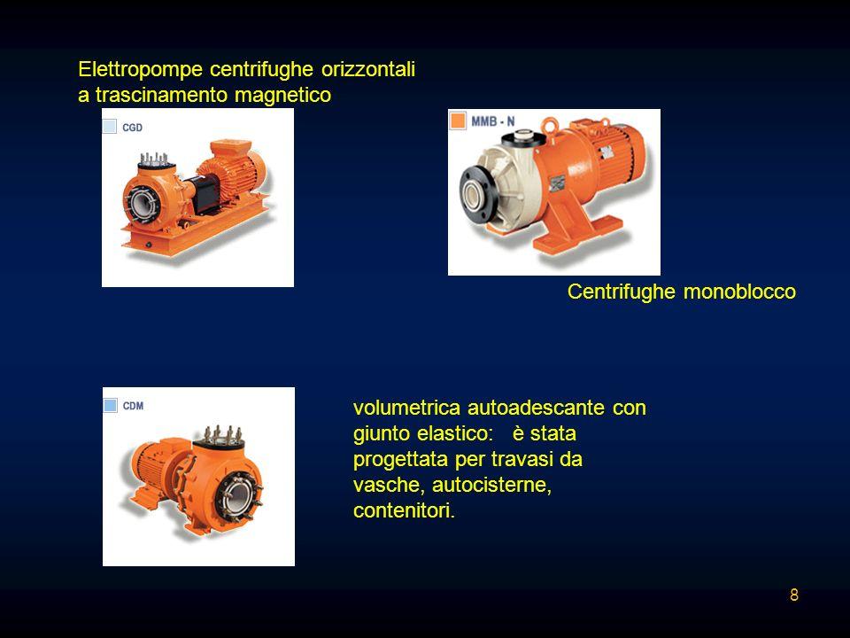Elettropompe centrifughe orizzontali a trascinamento magnetico Centrifughe monoblocco volumetrica autoadescante con giunto elastico: è stata progettat