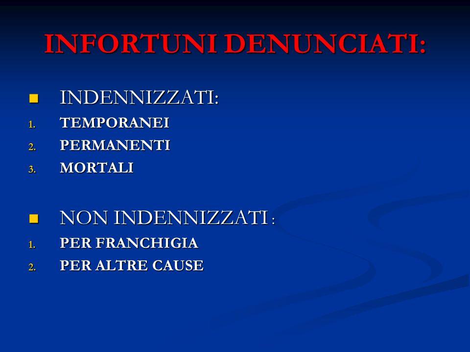 PRINCIPALI PRESTAZIONI ECONOMICHE EROGATE DALLINAIL DI NATURA MEDICO-LEGALE DI NATURA MEDICO-LEGALE RIABILITATIVA RIABILITATIVA INDENNITA GIORNALIERA PER TUTTA LA DURATA DELLASTENSIONE DAL LAVORO DAL QUARTO SUCCESSIVO A QUELLO DELLINFORTUNIO O DALLA MAIFESTAZIONE DELLA MALATTIA (60% DELLA RETRIB.