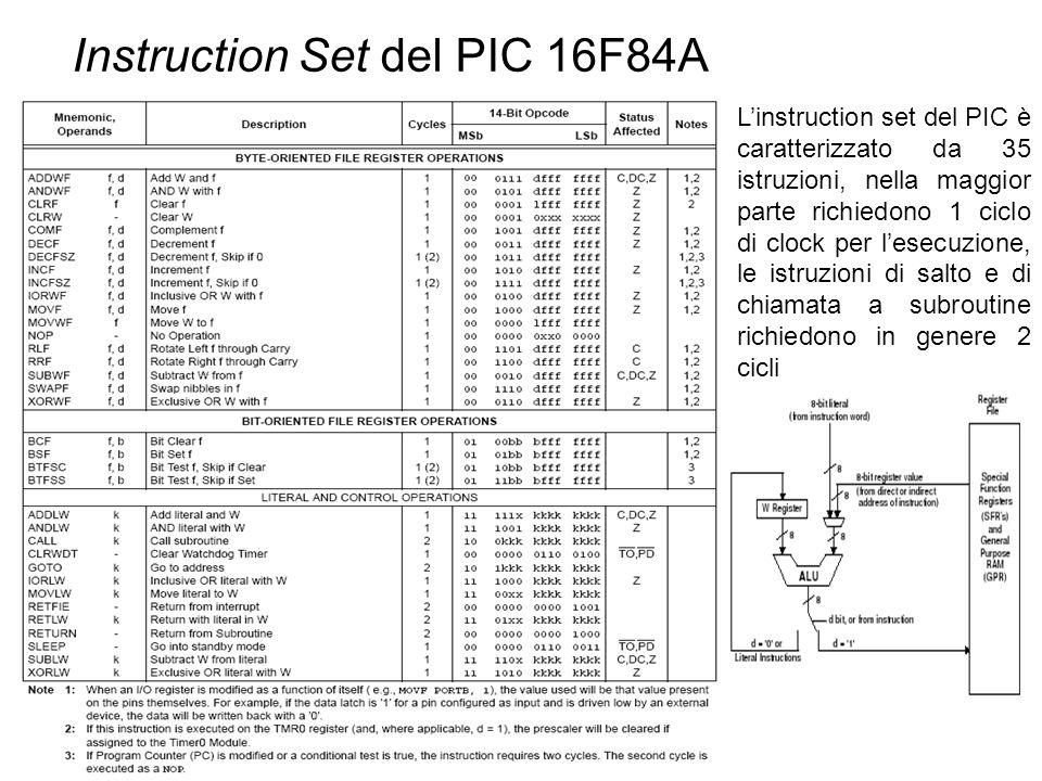Instruction Set del PIC 16F84A Linstruction set del PIC è caratterizzato da 35 istruzioni, nella maggior parte richiedono 1 ciclo di clock per lesecuz