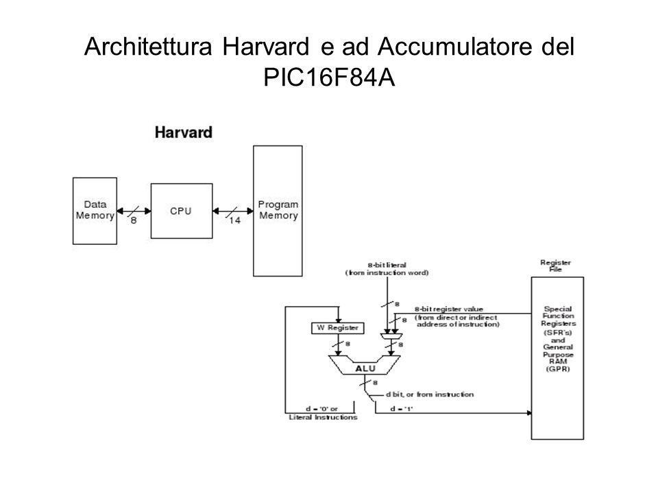 PIC 16F84A - Caratteristiche Architettura di Harvard e ad Accumulatore Pipeline a 2 stadi delle istruzioni (Pre-fetching) Set di 35 Istruzioni di 14 bit Memoria programma di 1024 words da 14 bit 64 Bytes di Dati RAM 64 Bytes di Dati EEPROM Registri a 8 bit Stack a 8 livelli Indirizzamento diretto, indiretto e relativo 18 Pin di cui 13 di I/O 4 Sorgenti di interrupt Timer/Contatore TMR0 programmabile a 8 bit con prescaler a 8 bit Power on Reset, Power-up Timer, Oscillator Start-up Timer Watch Dog Timer Sleep Mode