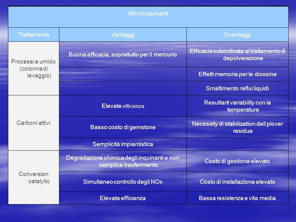 Microinquinanti TrattamentoVantaggiSvantaggi Processi a umido (colonna di lavaggio) Buona efficacia, soprattutto per il mercurio Efficacia subordinata al trattamento di depolverazione Effetti memoria per le diossine Smaltimento reflui liquidi Carboni attivi Elevate efficienza Resultant variability con la temperature Basso costo di gemstone Necessity di stabilization dell plover residue Semplicità impiantistica Conversion catalytic Degradazione chimica degli inquinanti e non semplice trasferimento Costo di gestione elevato Simultaneo controllo degli NOxCosto di installazione elevato Elevata efficienzaBassa resistenza e vita media