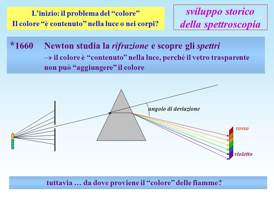 sviluppo storico della spettroscopia *1752 Melville scopre gli spettri a righe e descrive la riga gialla della fiamma sodio il colore è contenuto anche nei corpi.