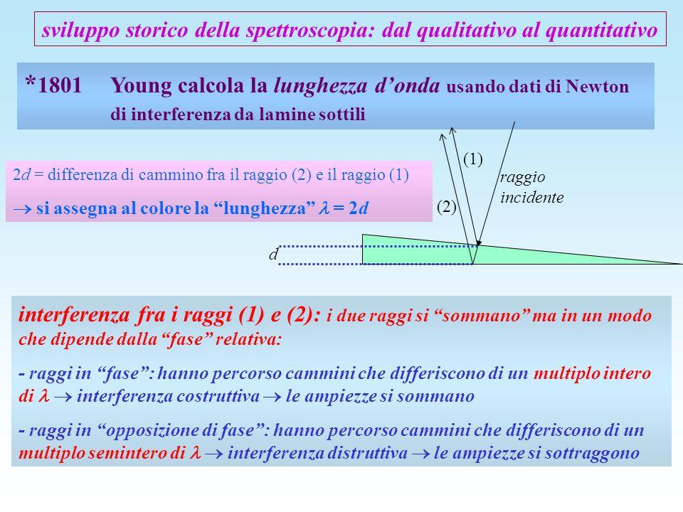 * 1801 Young calcola la lunghezza donda usando dati di Newton di interferenza da lamine sottili 2d = differenza di cammino fra il raggio (2) e il ragg