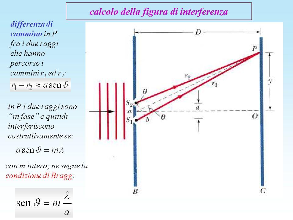 differenza di cammino in P fra i due raggi che hanno percorso i cammini r 1 ed r 2 : in P i due raggi sono in fase e quindi interferiscono costruttiva