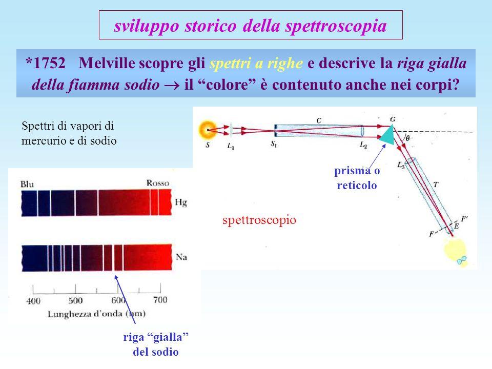sviluppo storico della spettroscopia *1752 Melville scopre gli spettri a righe e descrive la riga gialla della fiamma sodio il colore è contenuto anch