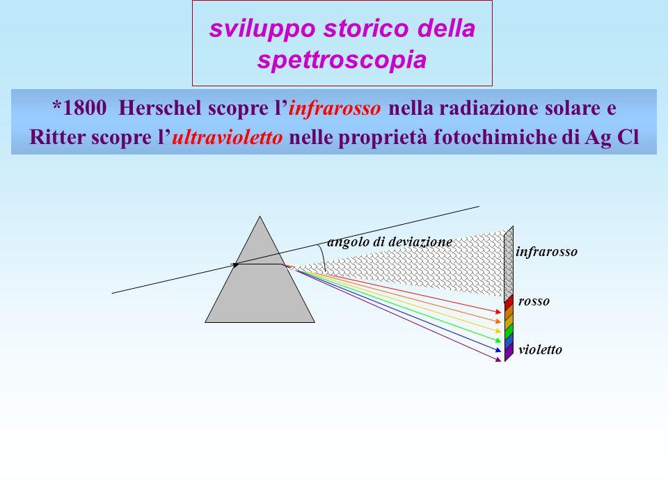 sviluppo storico della spettroscopia *1800Herschel scopre linfrarosso nella radiazione solare e Ritter scopre lultravioletto nelle proprietà fotochimi