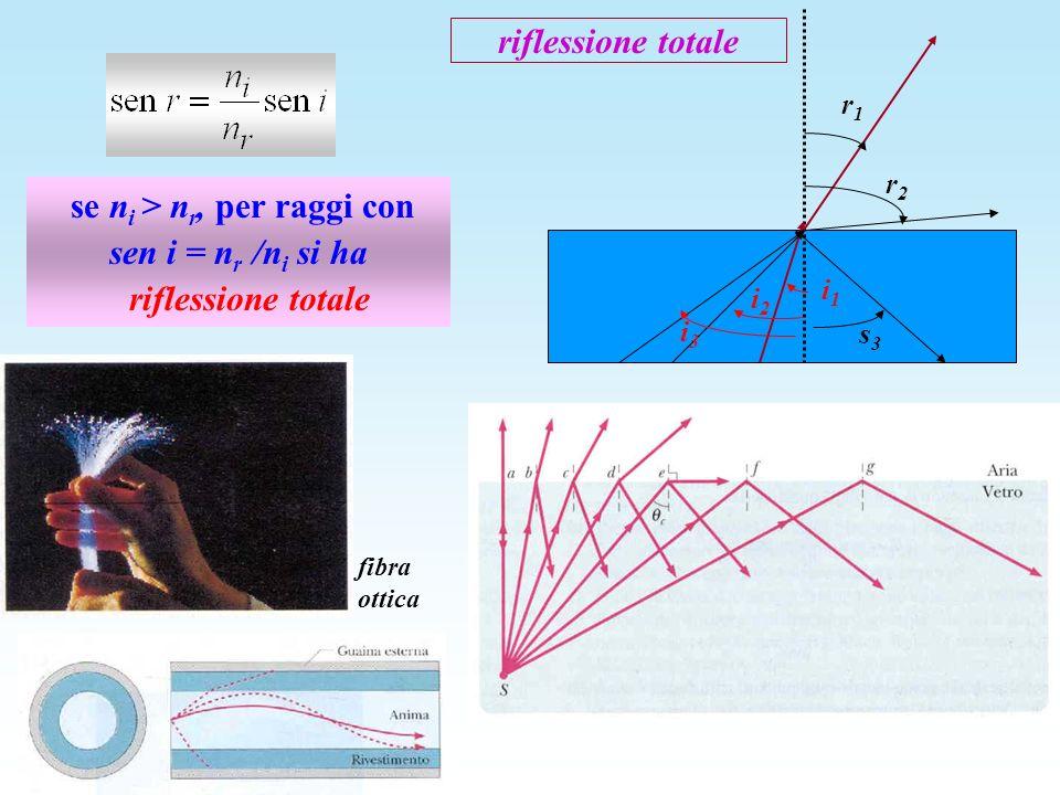 riflessione totale se n i > n r, per raggi con sen i = n r /n i si ha riflessione totale i2i2 r1r1 i1i1 i3i3 s3s3 r2r2 fibra ottica