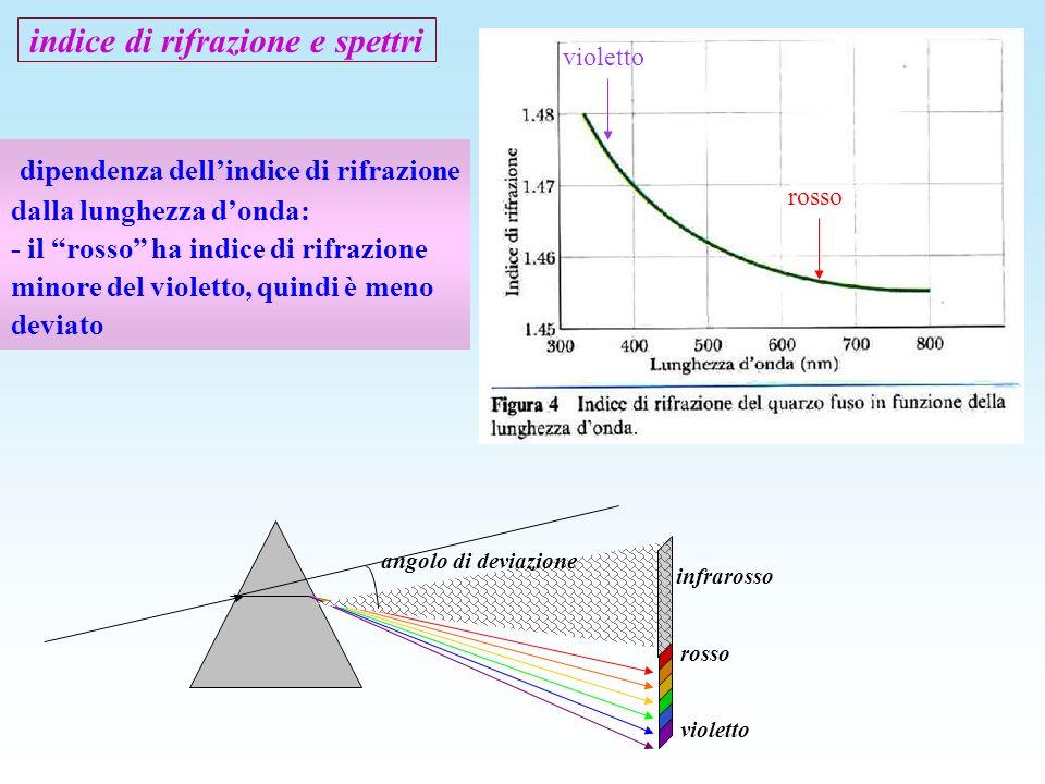 indice di rifrazione e spettri dipendenza dellindice di rifrazione dalla lunghezza donda: - il rosso ha indice di rifrazione minore del violetto, quin
