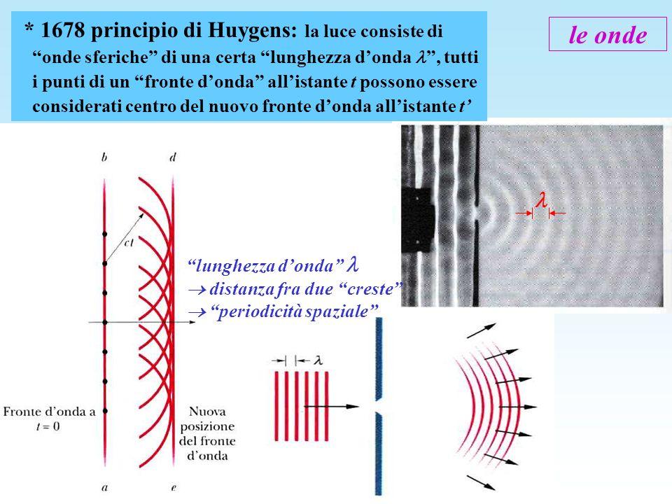 lunghezza donda distanza fra due creste periodicità spaziale * 1678 principio di Huygens: la luce consiste di onde sferiche di una certa lunghezza don