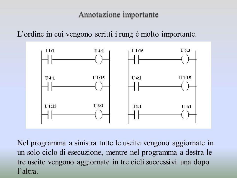 Annotazione importante Lordine in cui vengono scritti i rung è molto importante. Nel programma a sinistra tutte le uscite vengono aggiornate in un sol