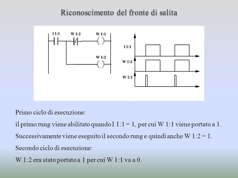 Riconoscimento del fronte di salita Primo ciclo di esecuzione: il primo rung viene abilitato quando I 1:1 = 1, per cui W 1:1 viene portato a 1. Succes
