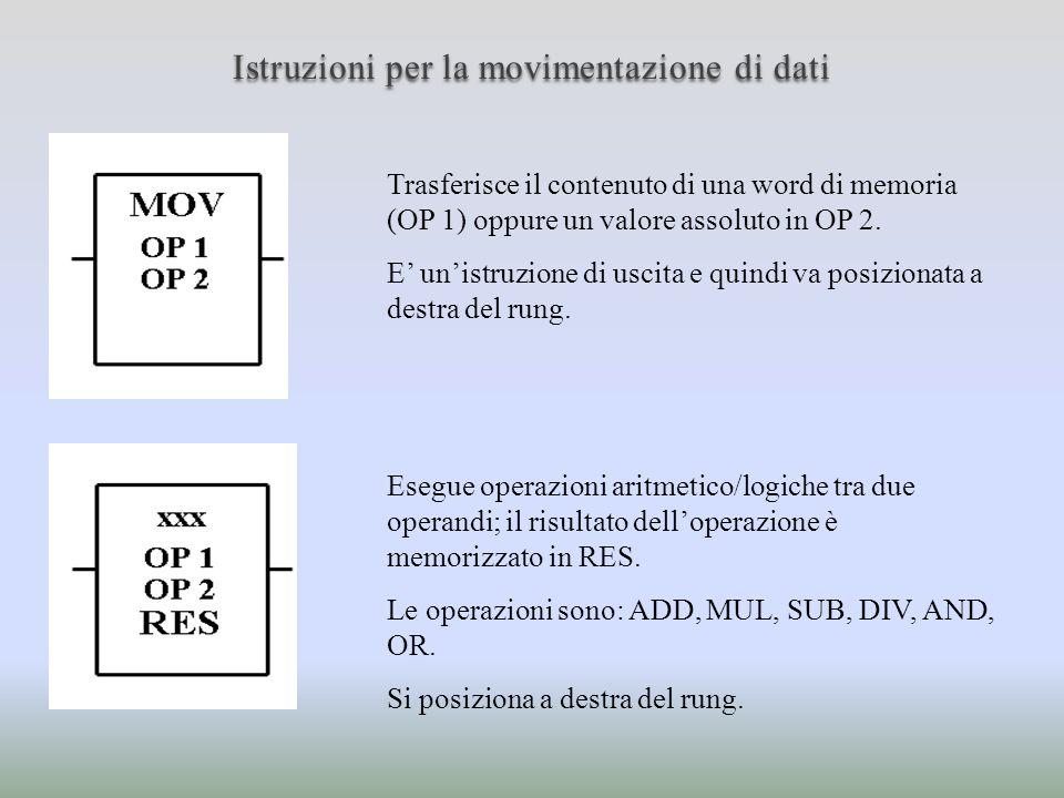 Istruzioni per la movimentazione di dati Trasferisce il contenuto di una word di memoria (OP 1) oppure un valore assoluto in OP 2. E unistruzione di u