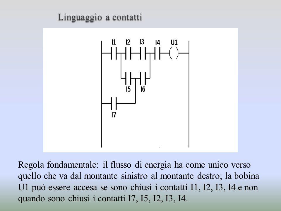 Linguaggio a contatti Regola fondamentale: il flusso di energia ha come unico verso quello che va dal montante sinistro al montante destro; la bobina