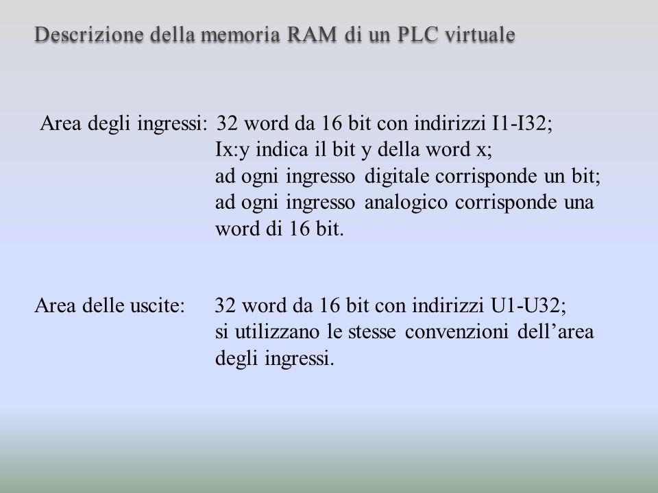 Descrizione della memoria RAM di un PLC virtuale Area utente: 512 word da 16 bit indirizzabili con W1-W512; è utilizzata per memorizzare dati, tabelle, risultati parziali dellelaborazione del programma utente.