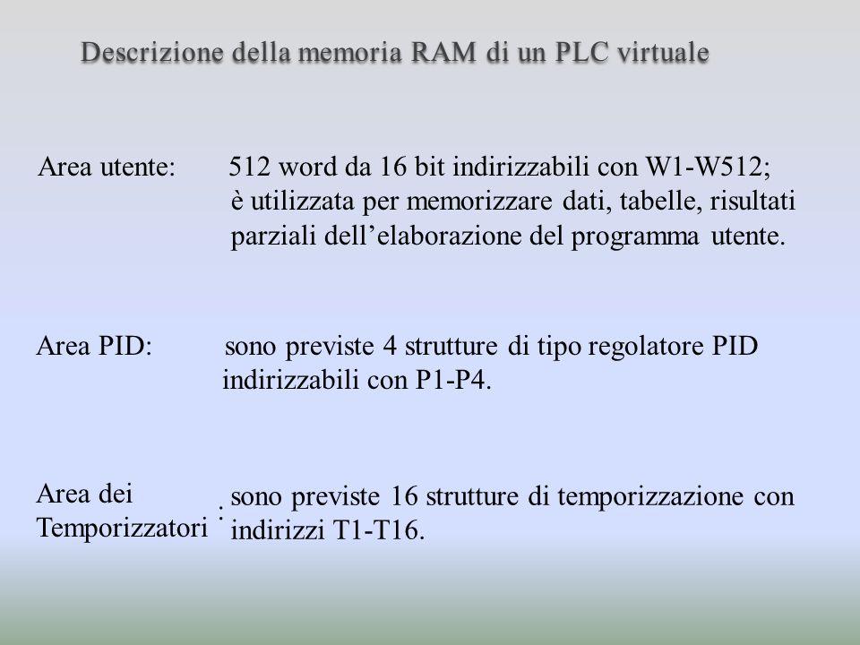 Descrizione della memoria RAM di un PLC virtuale Area utente: 512 word da 16 bit indirizzabili con W1-W512; è utilizzata per memorizzare dati, tabelle