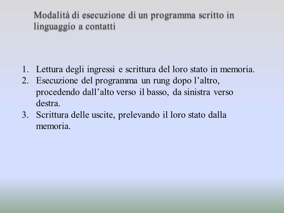 Modalità di esecuzione di un programma scritto in linguaggio a contatti 1.Lettura degli ingressi e scrittura del loro stato in memoria. 2.Esecuzione d
